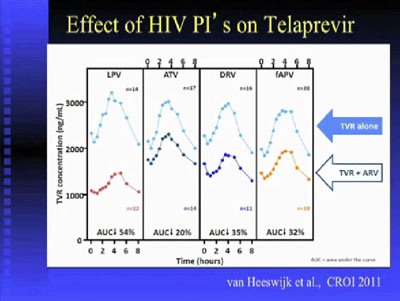 Learning From HIV: Pharmacology's Role in the Management of Hepatitis C