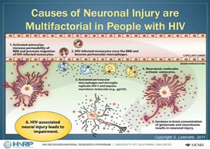 Antiretroviral Management of HIV-Associated Neurocognitive Disorders