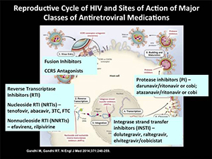 HIV Antiretroviral Therapy 2017: Clinical Controversies in When and What to Start